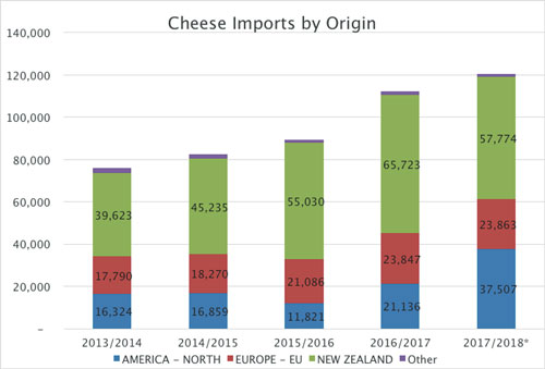 cheese by origin graph