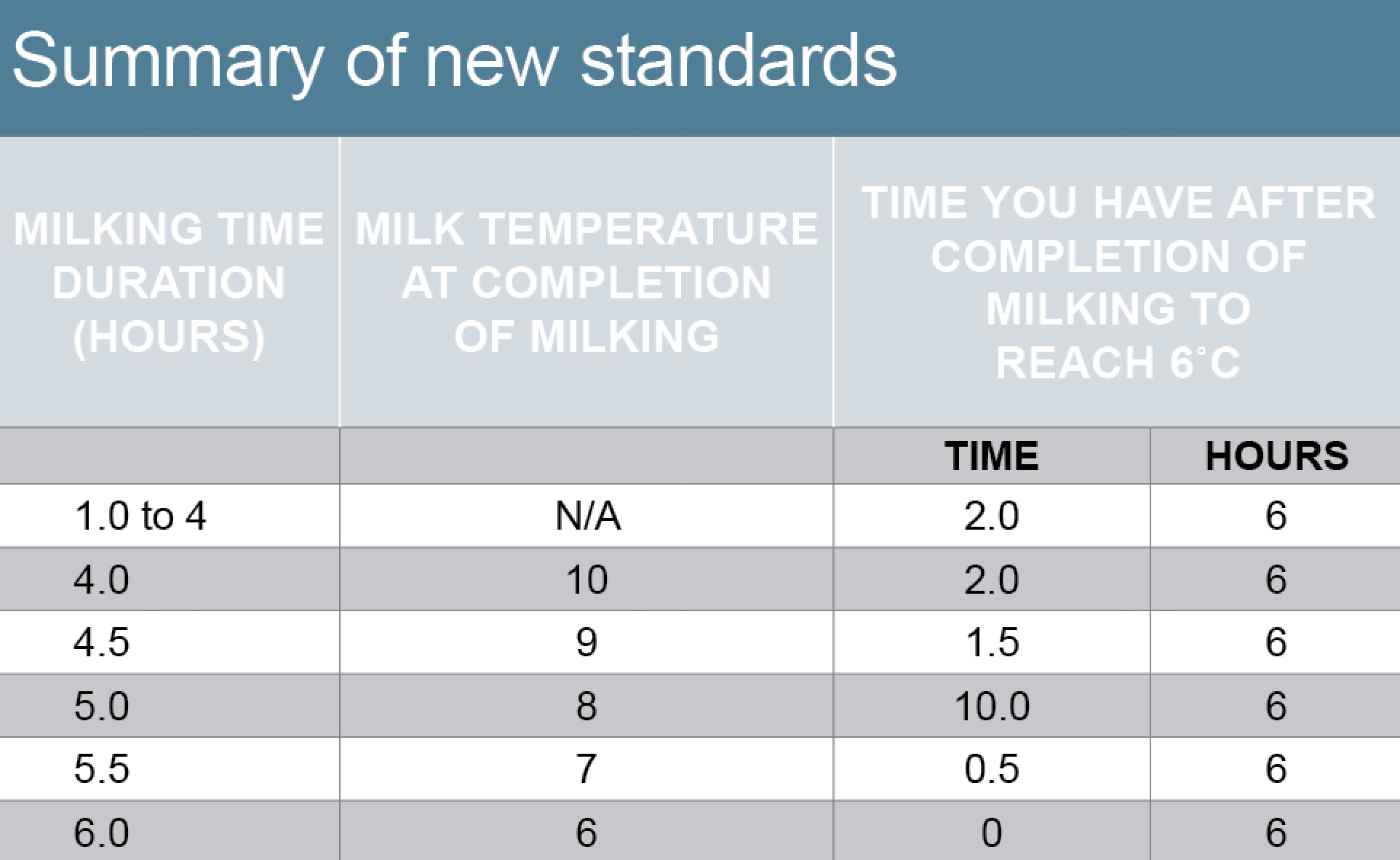 summary of new standards milk cooling