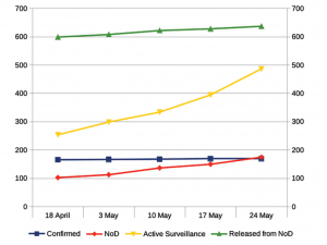 Here's your surge: MPI data from the five latest updates since the announcement of the surge show a slight increase in confirmed Mycoplasma bovis properties, but a 70% increase in Notices of Direction (red) and a 92% rise in Active Surveillance numbers (yellow). Rural News Group/Data: MPI.